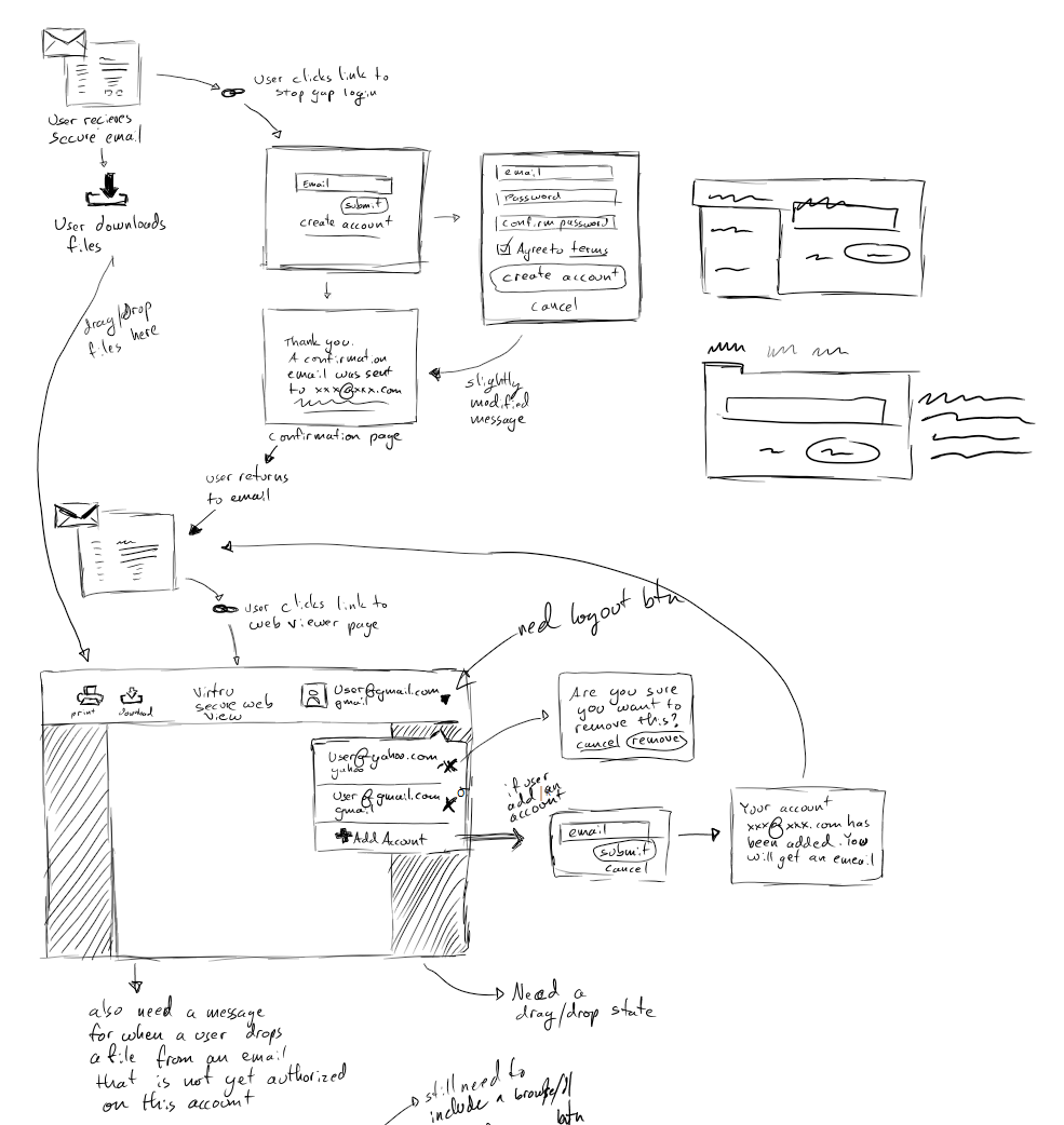 Once we settled on a solution, I would sketch out how the entire experience would feel, to ensure that we are wholistically considering the recipient experience. This particular solution was a bit hairy as it required creating an account as well as downloading and uploading a secure file.