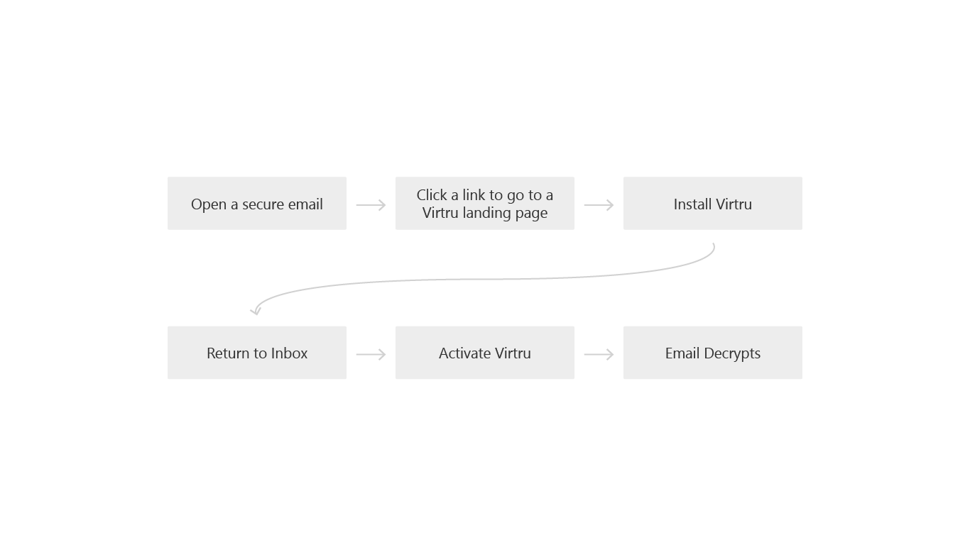 Initial workflow for recipients reading a secure email.